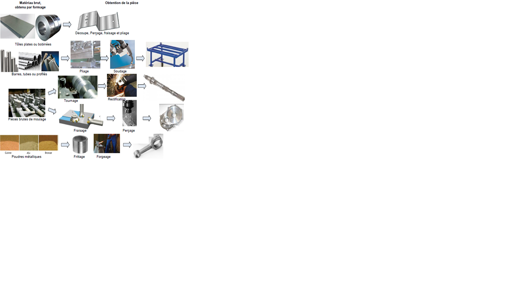 Technologie des Procédés de Fabrication